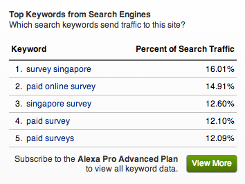 Alexa's top keywords for Mysurvey